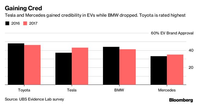 瑞银:2025年全球电动车将占新车销量的1/6