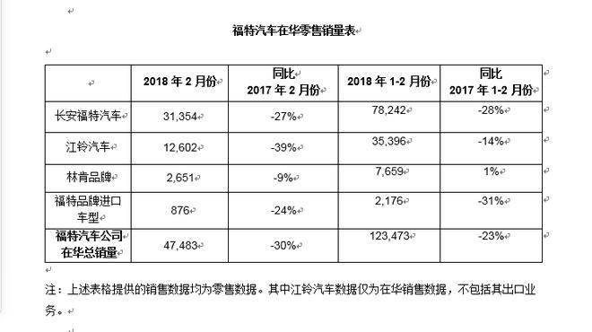 福特2月份在华销量达4.7万辆 同比下滑30%
