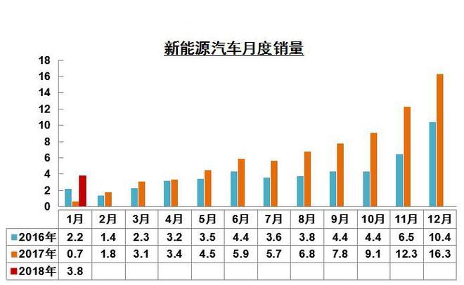 数说|车市利好迎开门红 1月销量280.9万增11.6%