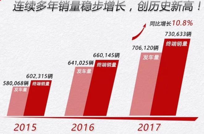 广汽本田2017年全年销量破73万