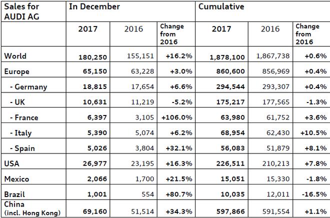 2017年奥迪在全球各地区的销量与增长