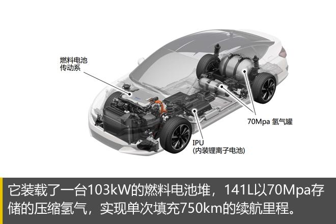 终极解决方案——氢燃料电池车体验