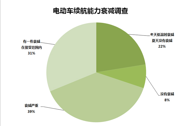 315调查   电动汽车故障率超7成 超3成后悔购买