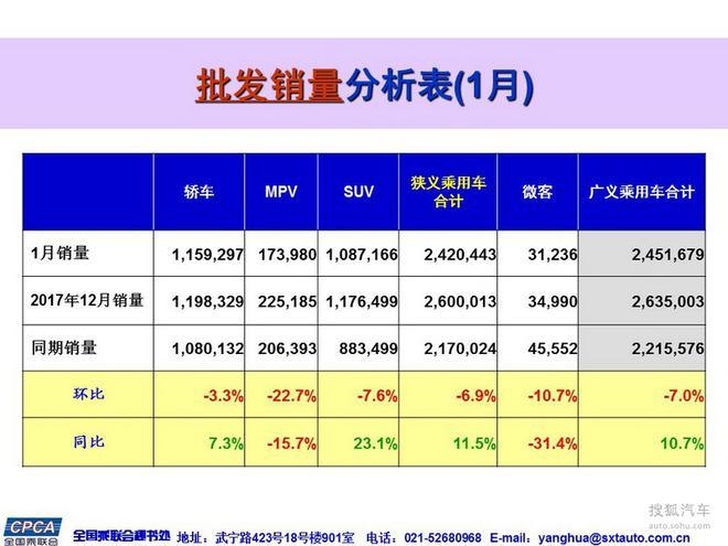 数说|开年月收官 1月乘用车同比增长7.1%