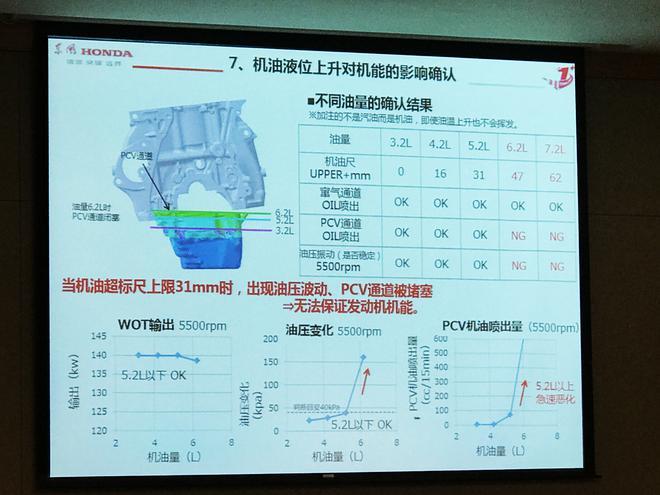 因机油液位升高 东风本田对搭载1.5T发动机车型拟召回