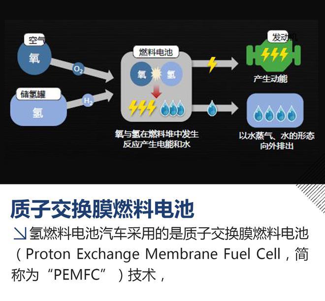 不排废气只排水 海外试驾现代NEXO