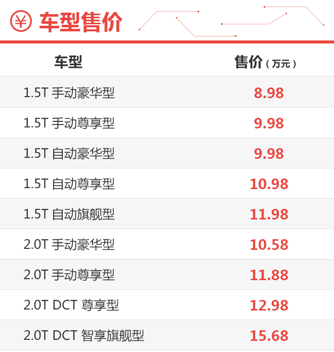 车型配置选择丰富 汉腾X7S购车手册