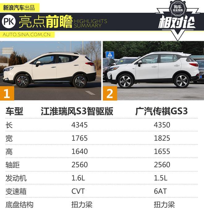 小型SUV擂台 江淮瑞风S3智驱版对比传祺GS3