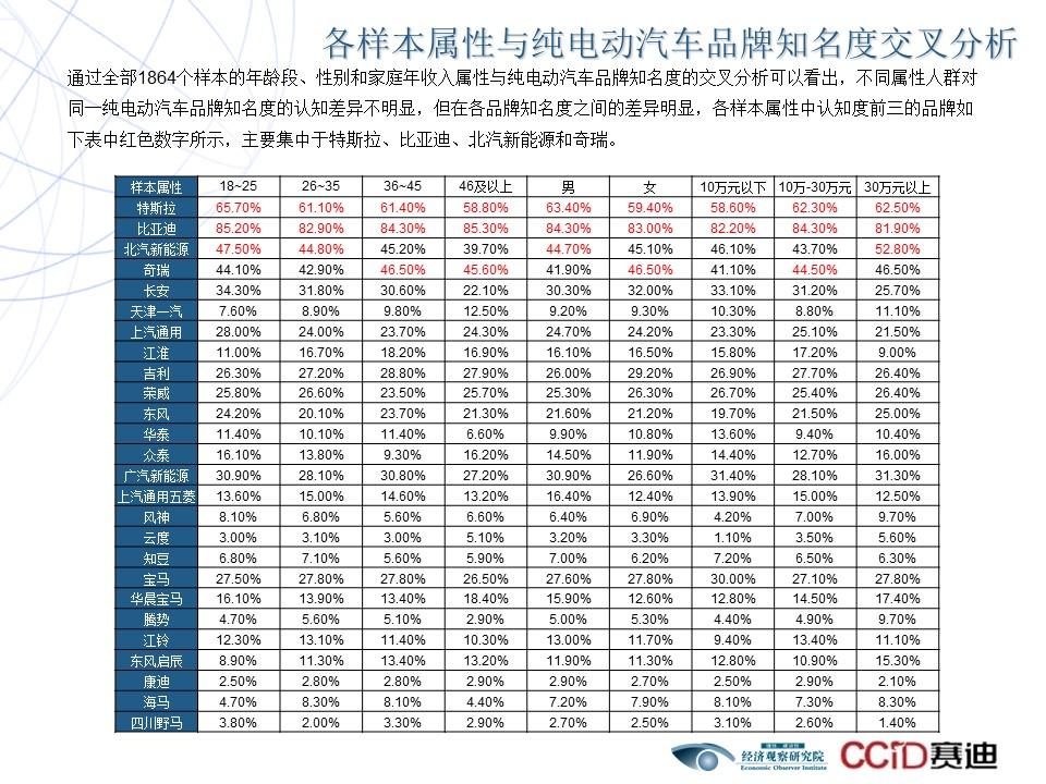 2017电动汽车品牌口碑调查报告