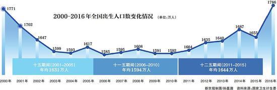 去年新生1786万二孩800万占45%