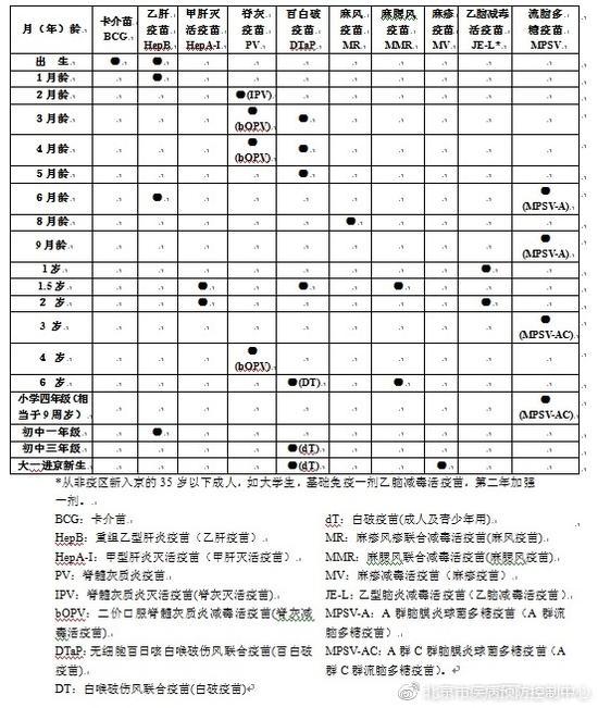 北京市免疫规划疫苗免疫程序(2017版)