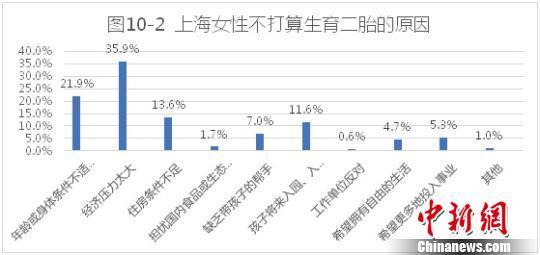 上海女性生育二胎的意愿不高,经济因素占首位。供图