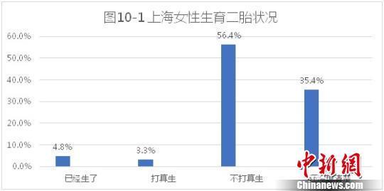 上海女性:二胎生育意愿不高 应急储蓄