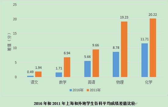 2016年和2011年上海和外地学生各科平均成绩差值比较