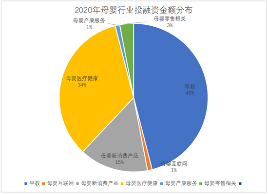 (數據來源:《2020年母嬰行業投融資報告》)