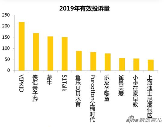 投诉量TOP10商家(数据来源:黑猫投诉)
