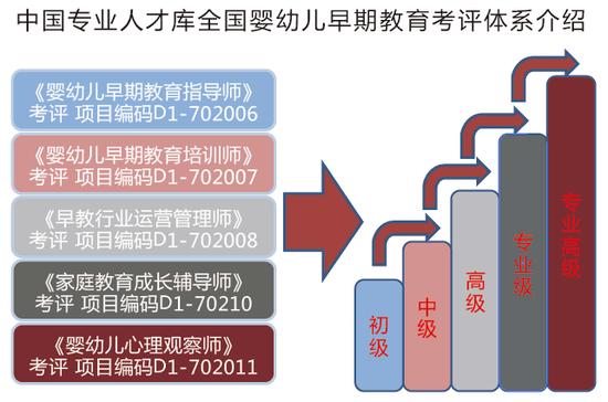 中国专业人才库婴幼儿早期教育考评体系介绍