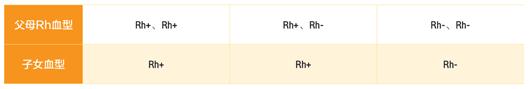 Rh血型系统遗传规律表