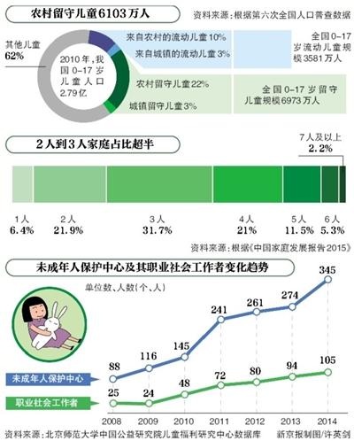 《中国儿童福利政策报告2016》显示儿科医生3年不增反降,数量紧缺;幼教幼儿比偏低