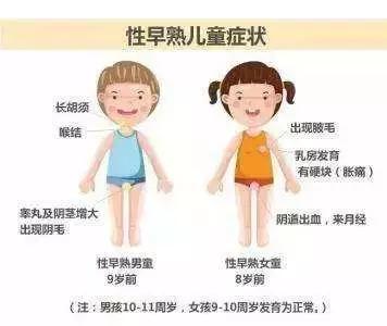 性早熟儿童症状
