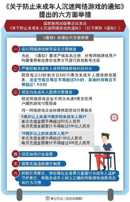 《通知》提出的六方面举措