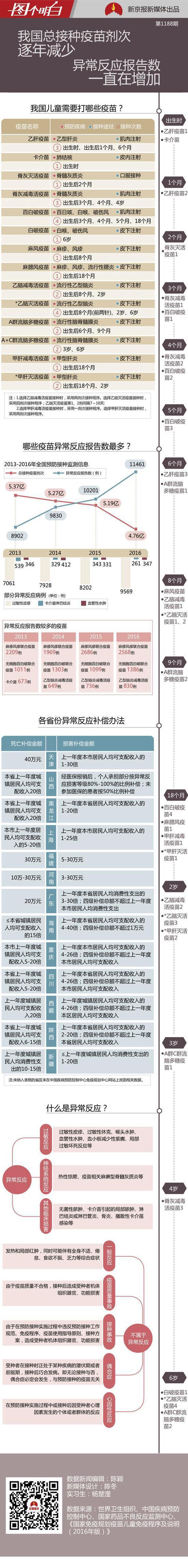 数据来源:世界卫生组织、中国疾病预防控制中心、国家药品不良反应监测中心、《国家免疫规划疫苗儿童免疫程序及说明(2016版)》