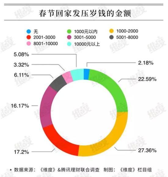 一项调查数据显示了春节回家发压岁钱的金额,你是哪一档的?
