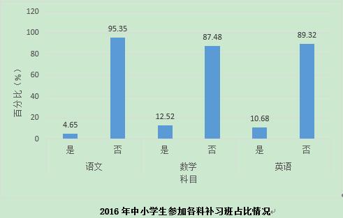 2016年中小学生参加各科补习班占比情况