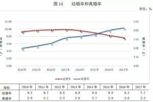 中国离婚地图,上海结婚率最低?黑龙江离婚人数高达61.1%?!