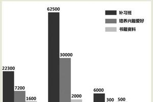 杭州中学家长育儿账单 初中生年平均花8.8万