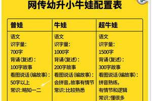一张图看懂【幼升小】超牛娃、牛娃和普娃的配置表?!