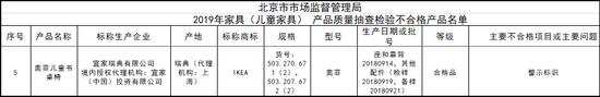 图源:北京市市场监督管理局2020年01月06日公示附件