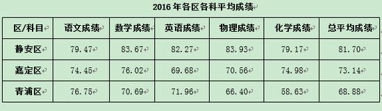 2016年各区各科平均成绩