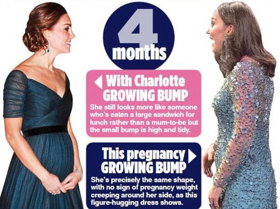 凯特怀孕4月对比照