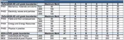 A*/A率越高试卷越容易?对比三个考试局你会懂