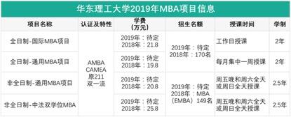 华理MBA奖学金政策发布 金额最高达25.8万