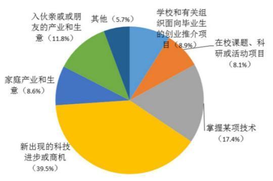 """上海逾大学生毕业""""先工作后创业""""模式受青睐"""