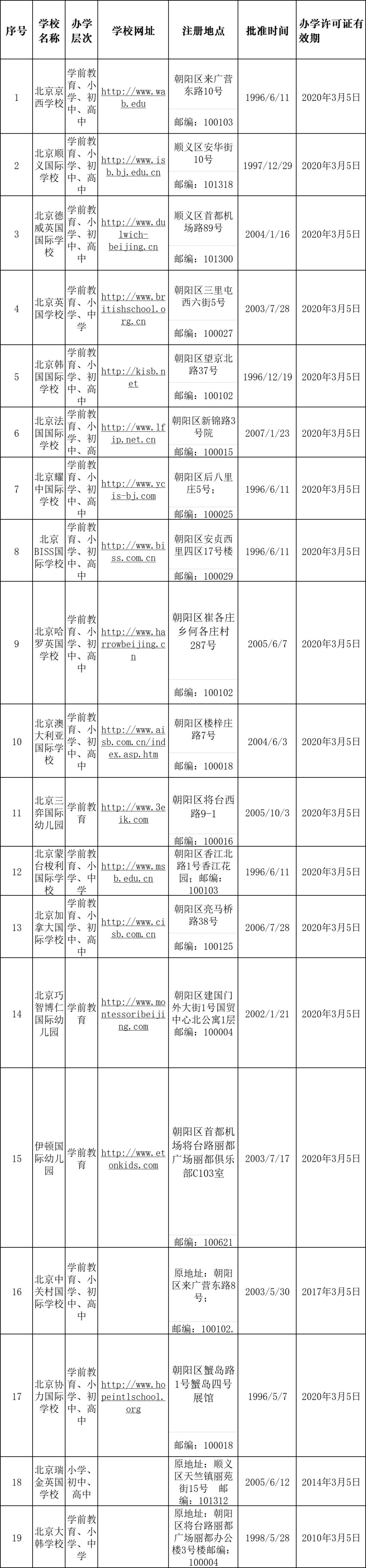 重磅消息 北京中小学可接收外籍人员子女入学