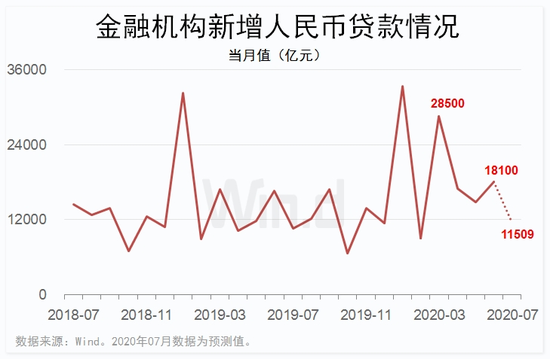"""""""超级周""""重磅来袭:八张图前瞻7月中国核心数据"""