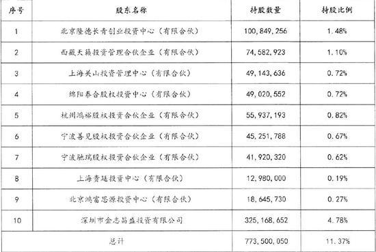 十小股东联名罢免董事长黄了:有爆仓有在淘宝卖股权