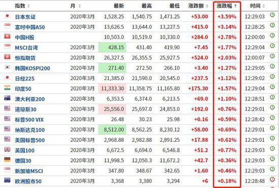 万亿板块掀涨停潮 机构看好这些低估值基建股(名单)