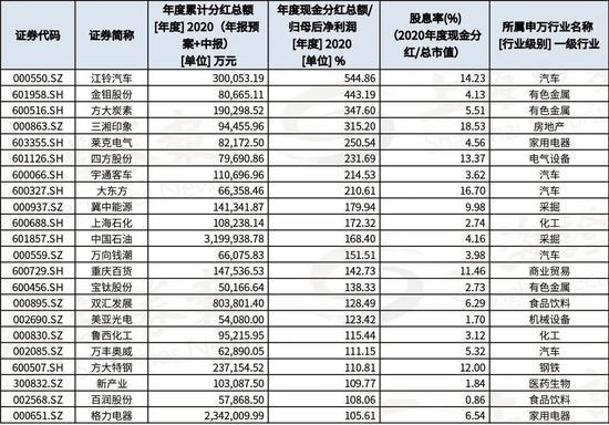 """1.52万亿元:A股现金分红再创新高 哪家的红包最""""豪""""?"""