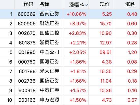 """乌龙星期五:一则""""印花税""""的大消息引爆A股金融板块"""