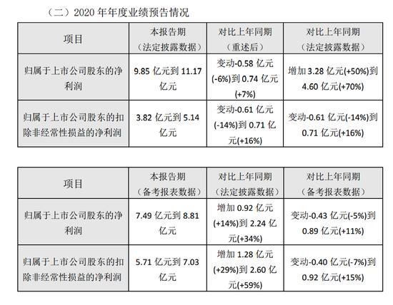 7年大涨730%、资产注入收尾 重庆啤酒面临大考