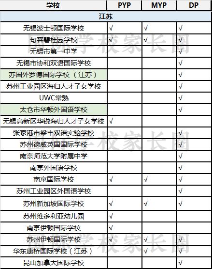 数据来自IBO官网 标绿色的为IBO官网显示今年新批IB学校
