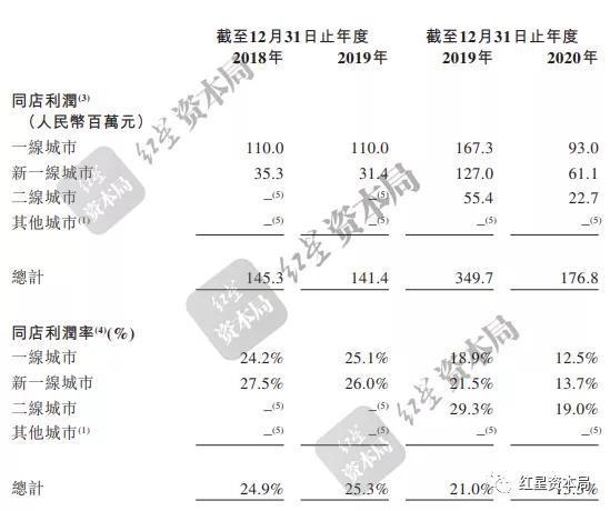 """奈雪的茶通过上市聆讯:去年""""意外""""扭亏 资本市场对其较谨慎"""