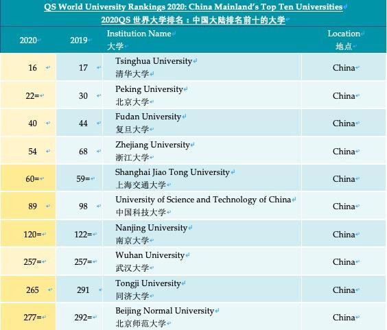 總體高校排名:麻省理工、斯坦福、哈佛位列前三
