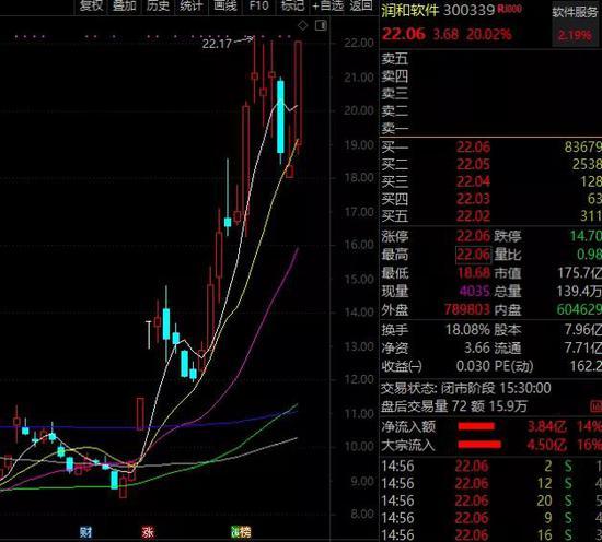 两只股票均20%涨停:鸿蒙概念炸了 北上资金大举增持股曝光