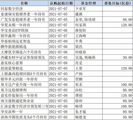"""下半年新基金盛况空前:孙松、杨瑨、梁浩领衔 48只基金下周""""同台打擂"""""""