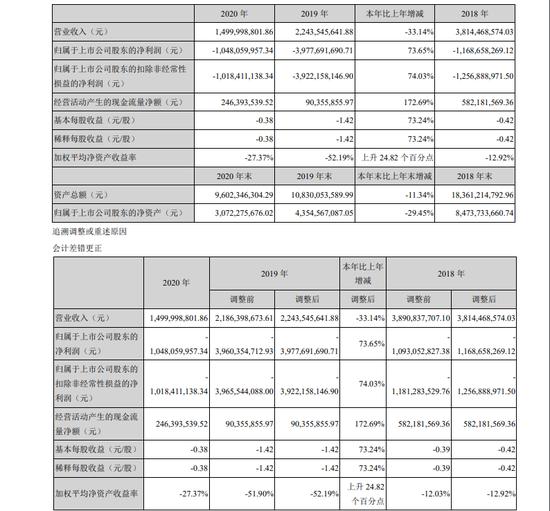 华谊兄弟去年亏损逾10亿 一季度靠卖股权扭亏